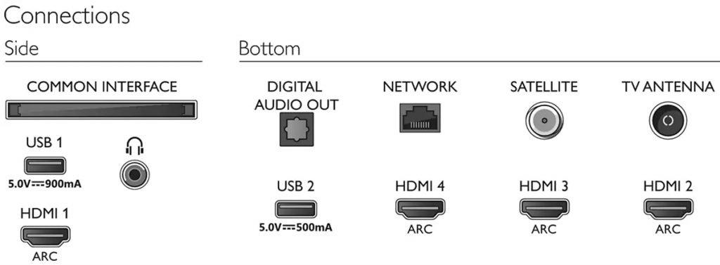 Philips 50PUS8505, conectores del TV