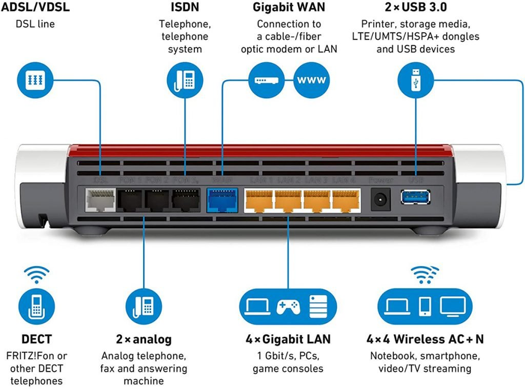 Router AVM FRITZ!Box 7590 - conexiones